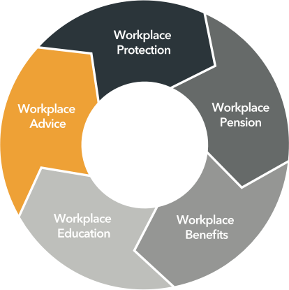 WORKPLACE FINANCIAL SERVICES