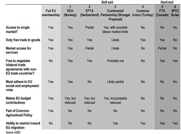 Brexit HSBC Table